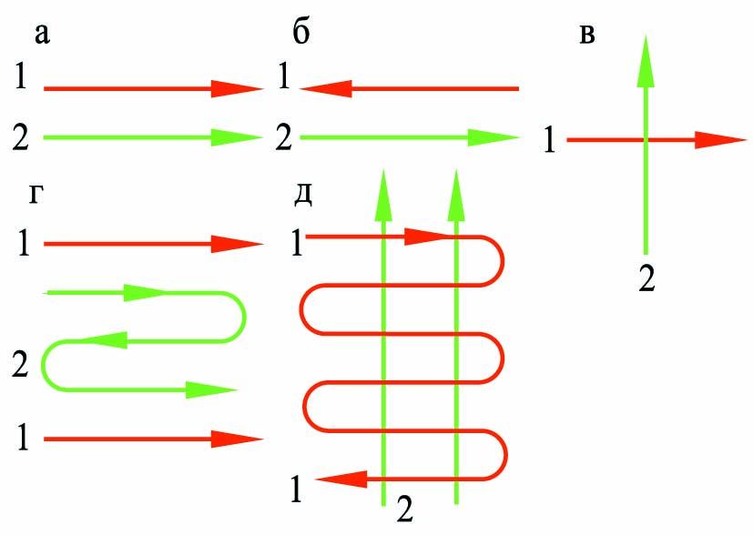 Схемы движения теплоносителей