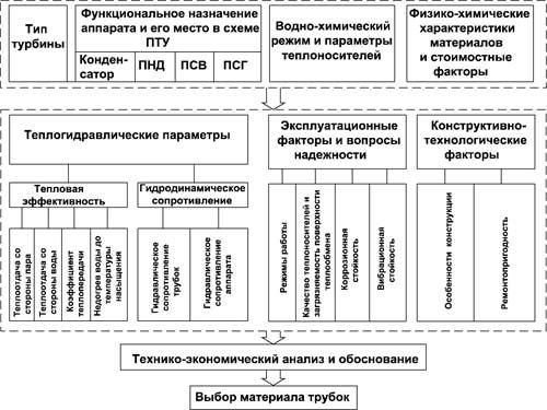 Блок-схема обоснования выбора