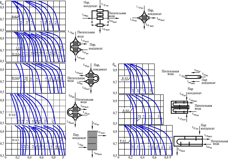 Расчет теплообменника гвс производится на режим соответствующий Уплотнения теплообменника Sondex S16B Электросталь
