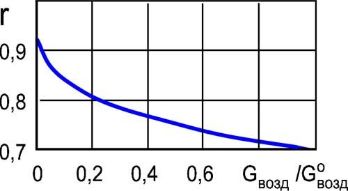 Летний режим работы теплообменника Кожухотрубный жидкостный ресивер ONDA RL-V 175 Великий Новгород