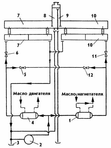 Система смазки судового двигателя схема