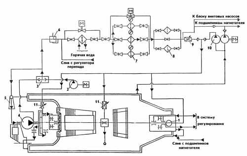 Схема циркуляции маслосистемы с верхним напорным баком для турбогенератора